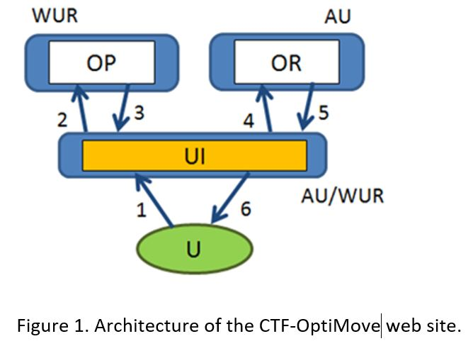 Fig1_Architecture_of_the_CTF_Optimove_WebSite